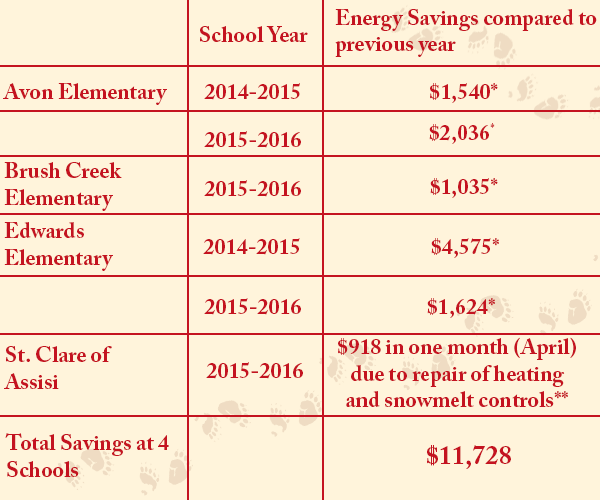 "*Calculated from ""Energy Navigators"" installed at these school that collect daily utility data and upload it to a public website: http://colorado.buildingenergynavigator.com/ **Calculated from St. Clare's utility bills and reported by teacher."