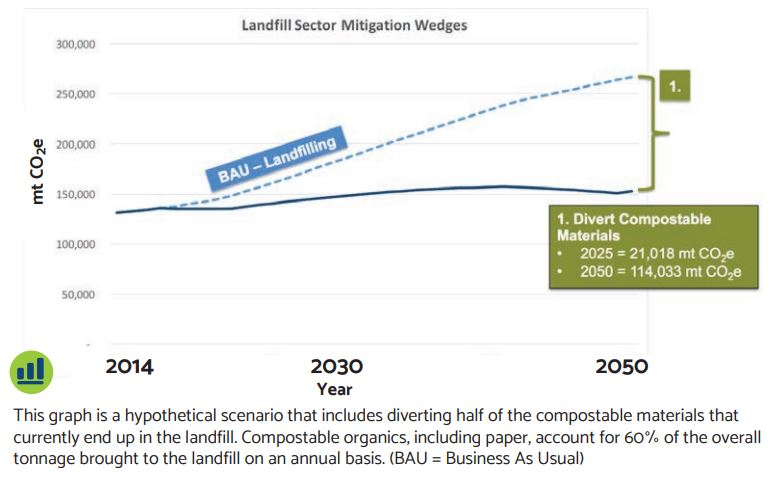 Climate Action Collaborative Waste & Landfill Climate Action Mitigation