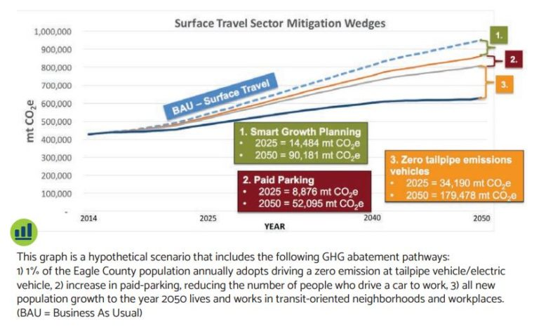 Greenhouse gas emissions from transportation in Colorado